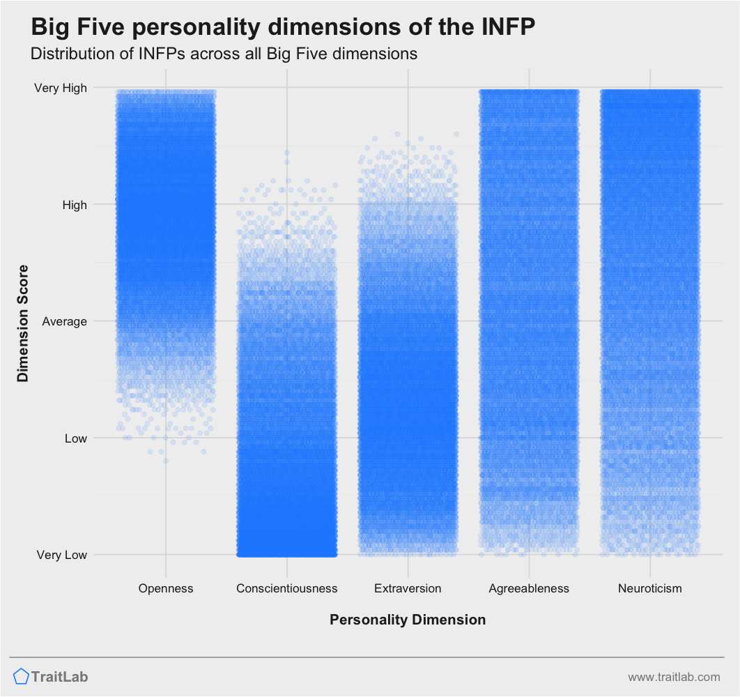 INFP personality traits as Big Five dimensions