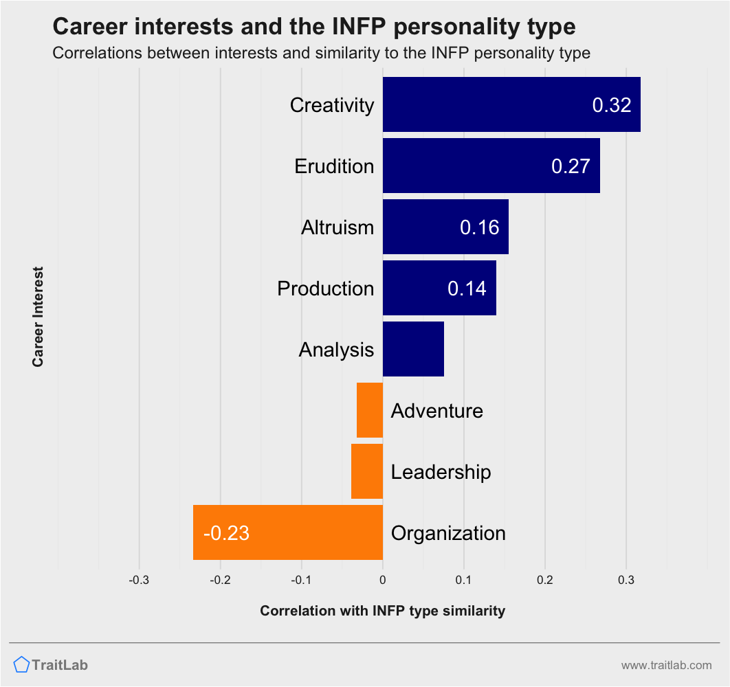 INFPs and career interests