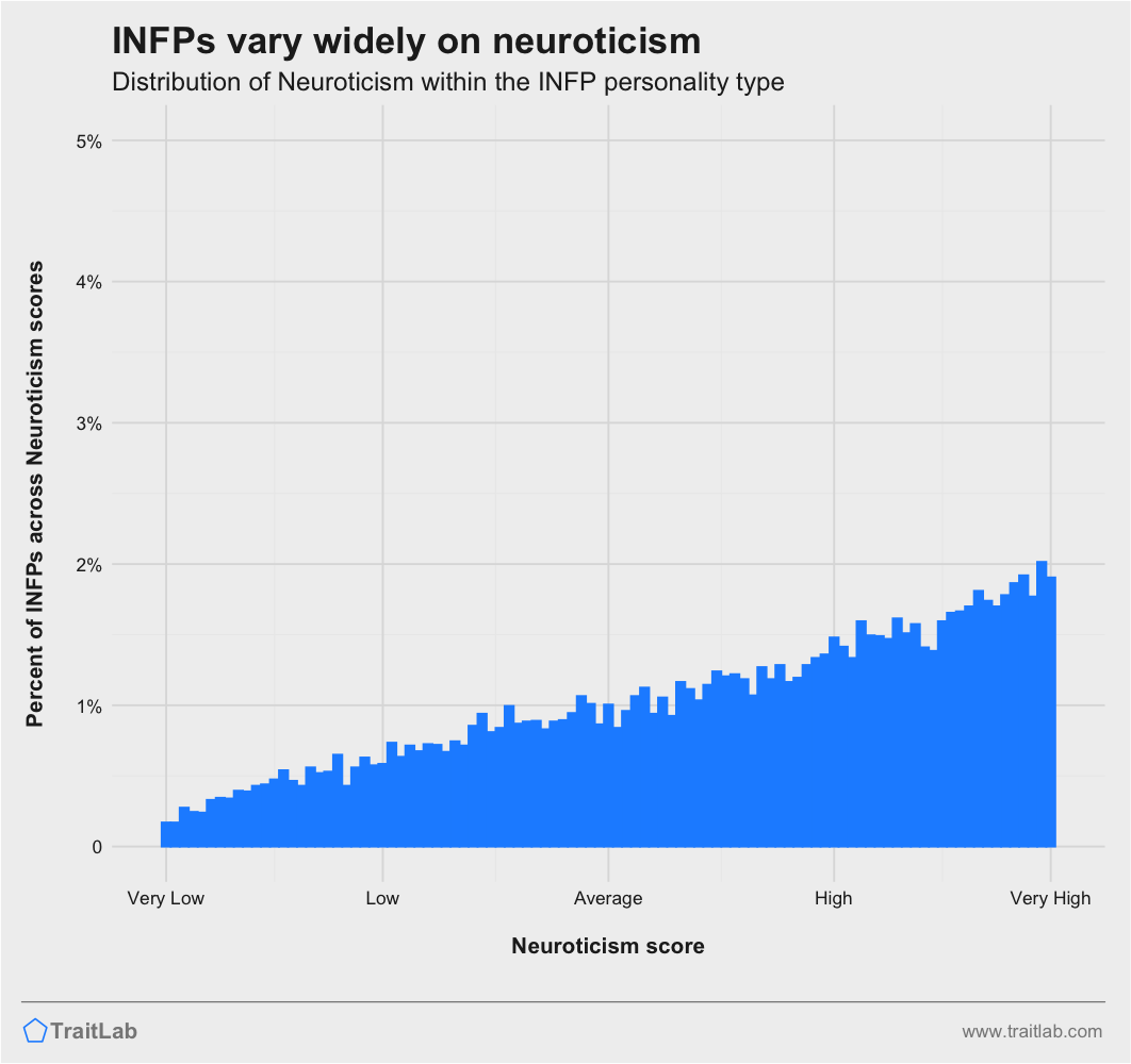 INFPs and Big Five Neuroticism